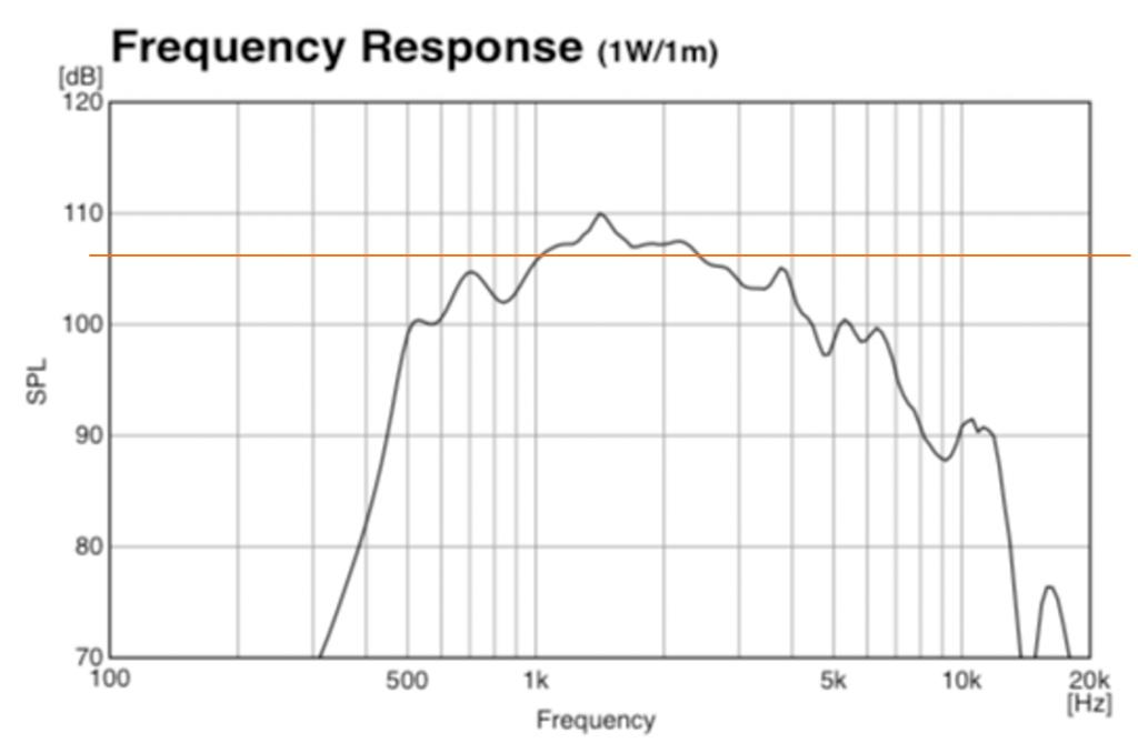 horn-speaker-frequency-response