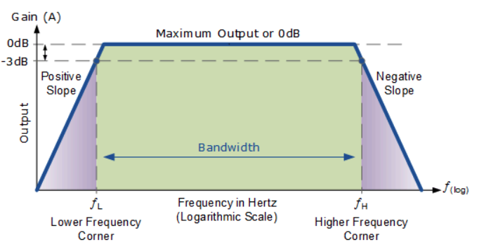 line-matching-frequency-range