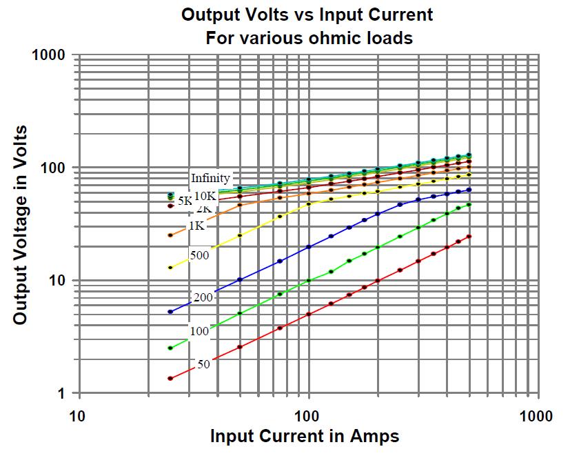 AC-1200-Response-Curves