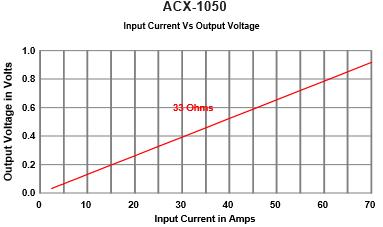 ACX-1050-Response