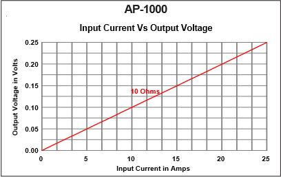 AP-1000-Output-vs-Input
