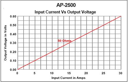 AP-2500-Output-vs-Input