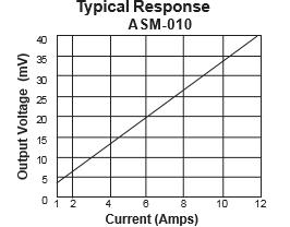 ASM-10-Typical-Response