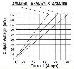 ASM-50-75-100-Response