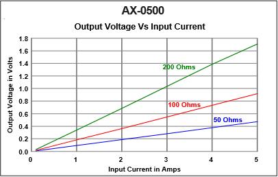 AX-500-Response