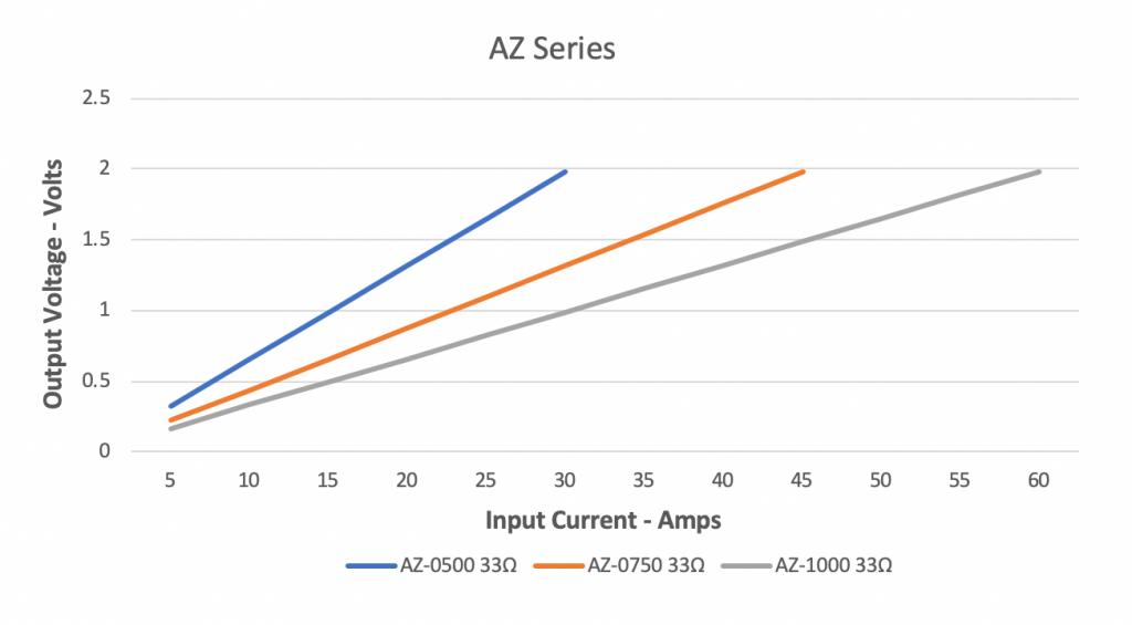 AZ-Series-Response
