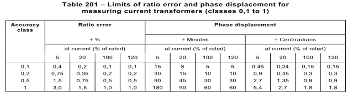 Ratio-Error-and-Phase-Displacement-Limits