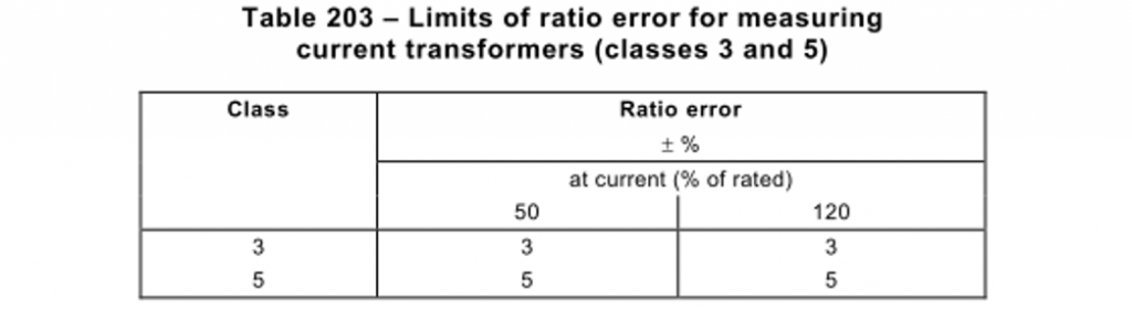 Ratio error limits for measuring current transformers