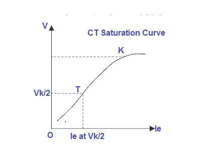 Current transformer saturation curve illustrating knee point voltage