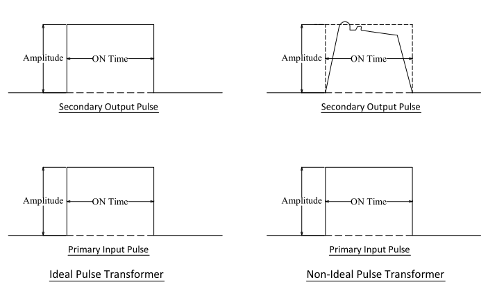 Gate drive transformer pulse waveforms