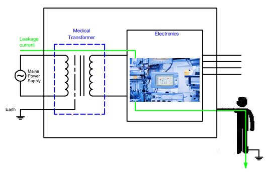 Enclosure leakage current diagram