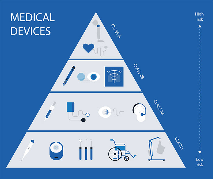 Medical device types