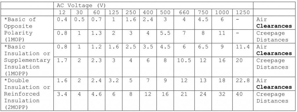 minimum-spacings-table