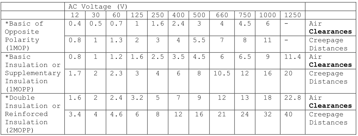 Minimum spacings table