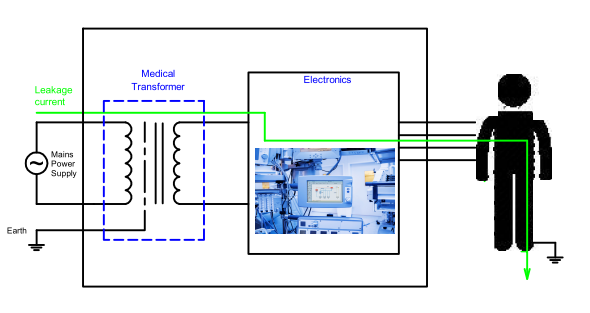 Patient leakage current path from equipment diagram