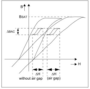 SMPS: Asymmetrical Isolated Converters flyback-air-gap-diagram