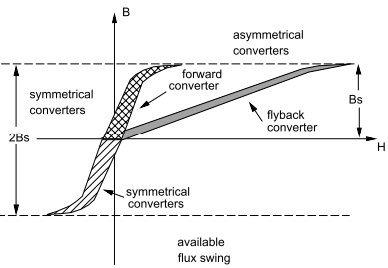 isolated-converters-bh-curve