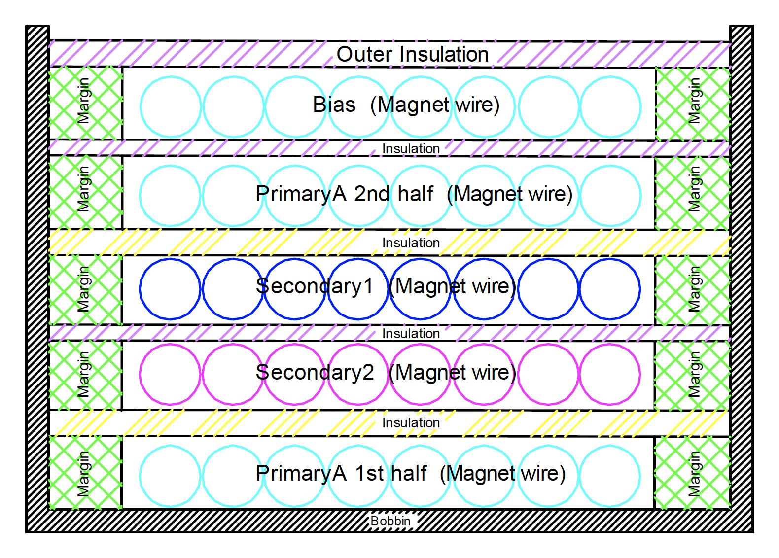 12 Steps for Designing SMPS Transformers