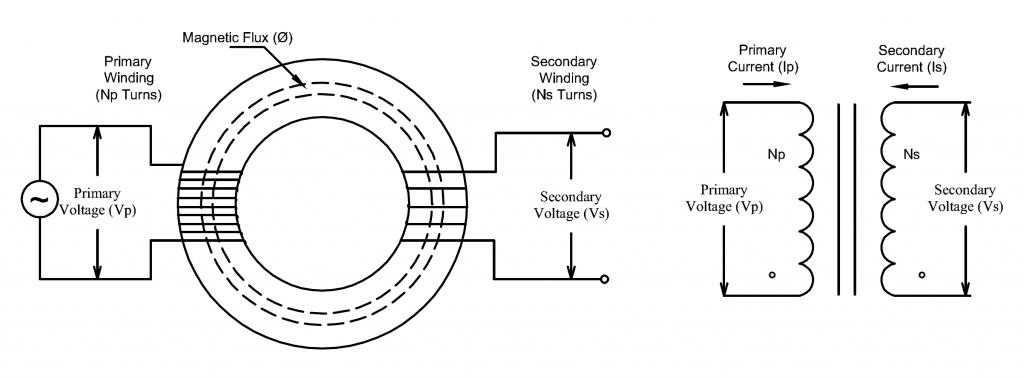 Basic toroidal transformer diagram