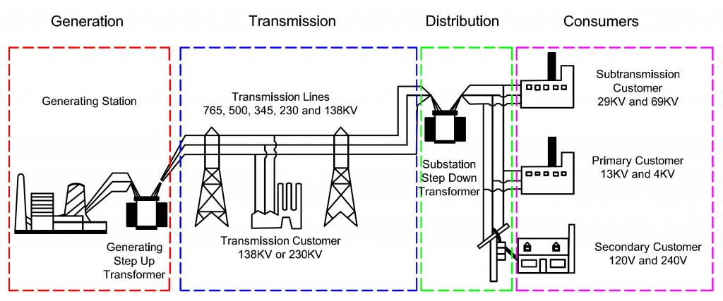 Power-distribution-diagram