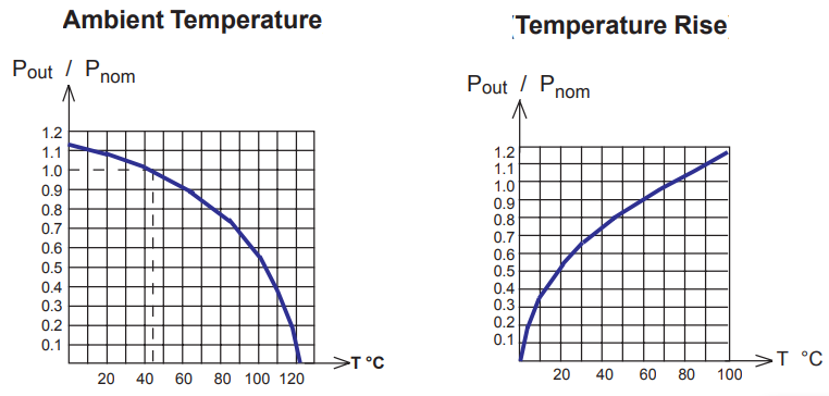 Transformer Temperature Rise Graphs