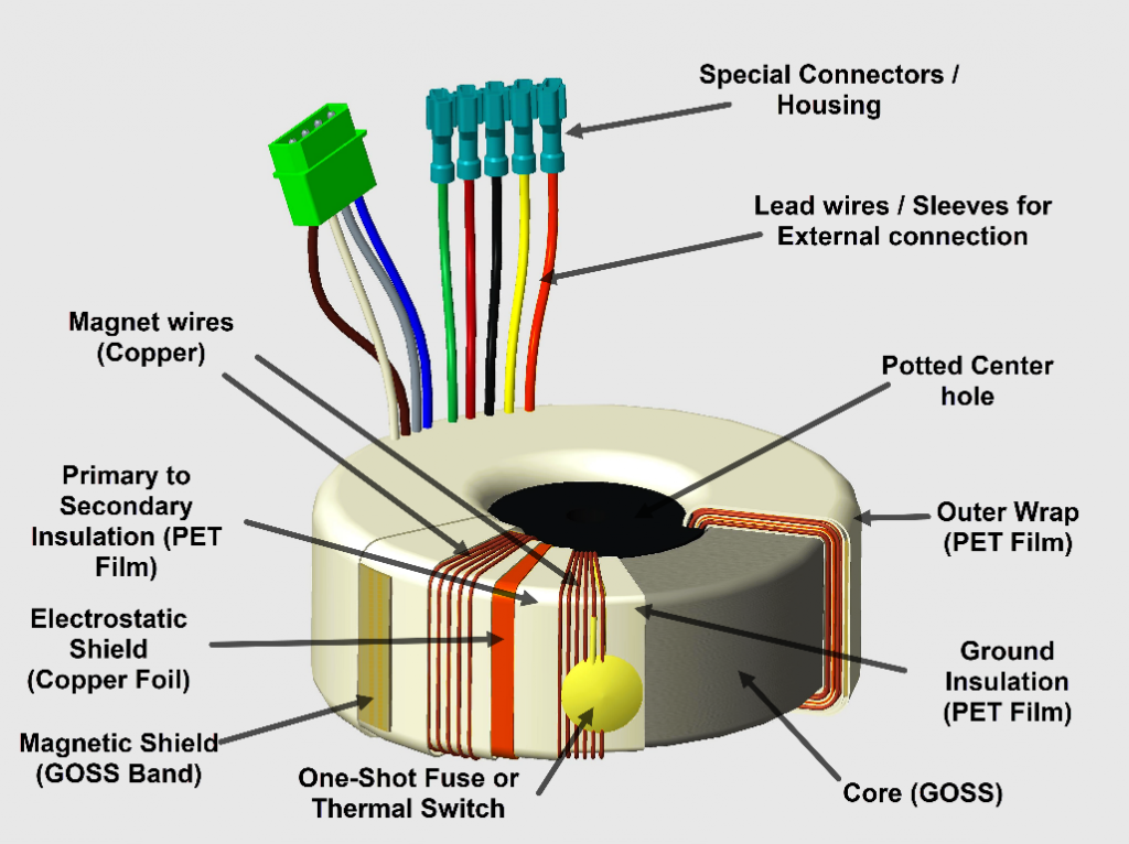 3-D diagram of a toroidal transformer