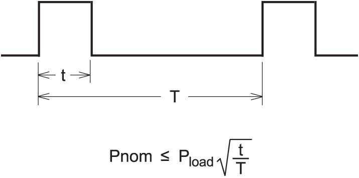 Transformer Duty Cycle