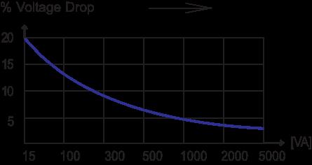 Transformer Voltage Drop Graph