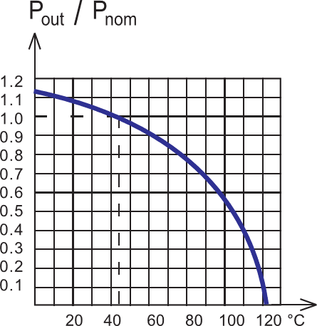 ambient-temperature-graph-5
