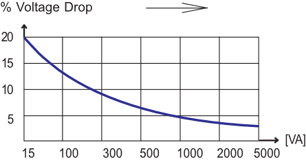 voltage-drop-graph-2